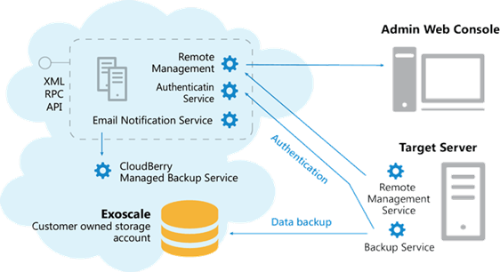 cloudberry managed backup architecture