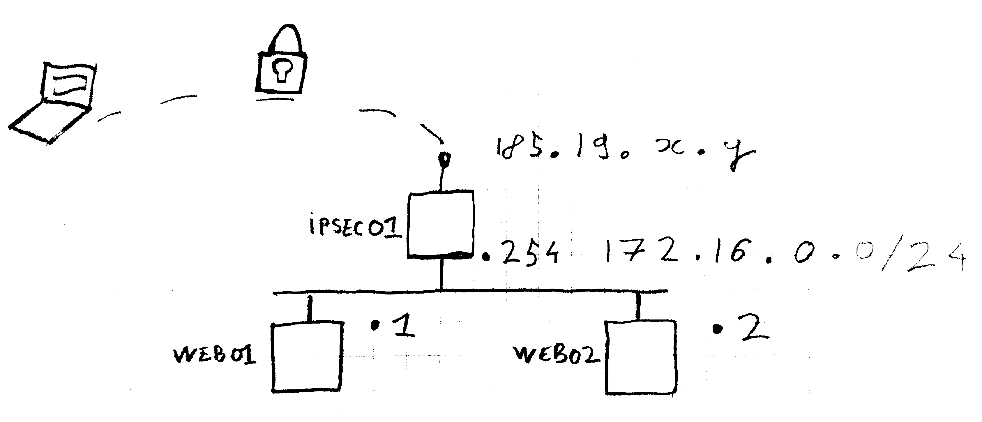 Building an IPsec gateway with OpenBSD   Exoscale Tutorial