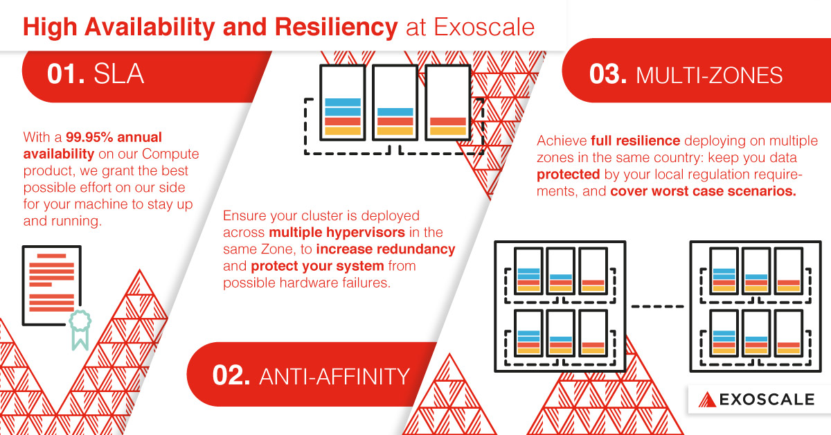 High Availability and Resiliency at Exoscale